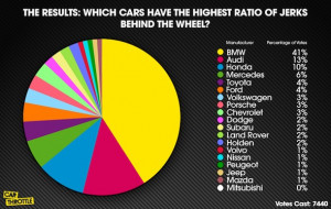 scale, Mitsubishi drivers were classed as the least likely to be jerks ...
