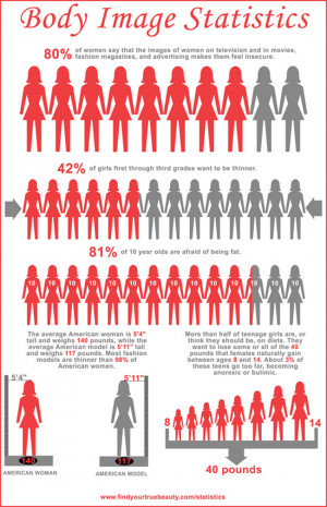 Source : Body image statistics