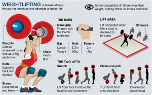 Olympics weightlifting guide
