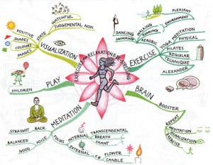 Source: Power of Physical Intelligence by Tony Buzan
