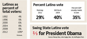 far too long, conservatives have only paid attention to the Hispanic ...
