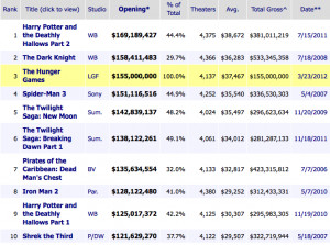 The Hunger Games Movie THG Tops Weekend Box Office