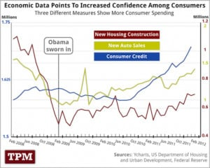 The economy is improving. Talking Points Memo presents two charts that ...