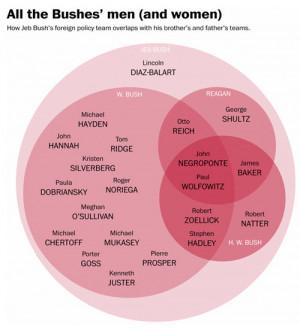 "No ""news"" media, Jeb Bush did not have a ""gaffe-free"" European ..."