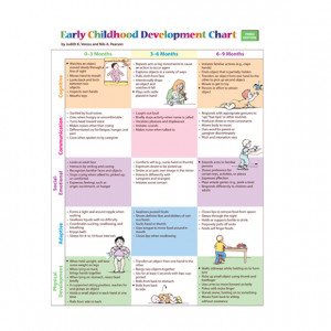 Early Childhood Development Chart and Mini-Poster Pack, Third Edition ...