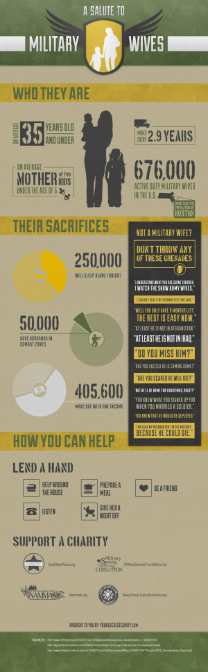 Support Military Wives Infographic
