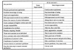 Table 2 1 Self Evaluation Checklist Treating The Customer As A Person ...