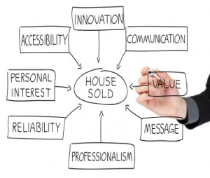 Real Estate Marketing Washington DC, Maryland and Virginia