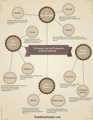Biblical Leadership Model