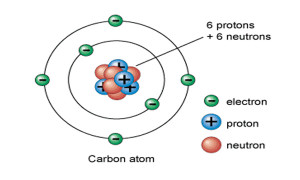 Atom with 5 Protons 6 Neutrons 6 Electrons