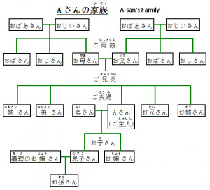 Family structure essay