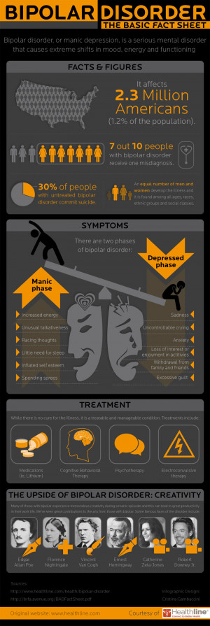 ... that breaks down the important facts and stats about bipolar disorder