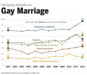 gay marriage pew religion