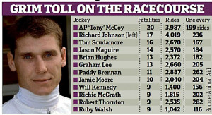 Champion jockey has seen an incredible 20 mounts die during the last ...