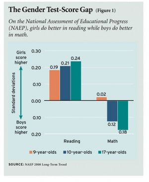 EN: Are the problems more apparent in elementary or secondary ...