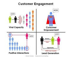 Customer engagement is vital to sucess