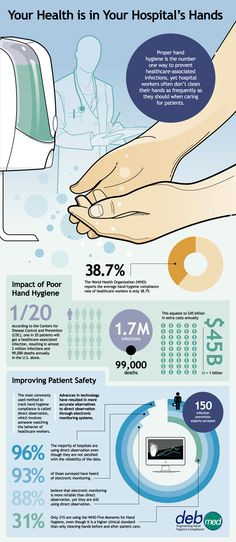 www.infographicbo... #INFOGRAPHIC Hand Higyene: Proper hand hygiene is ...