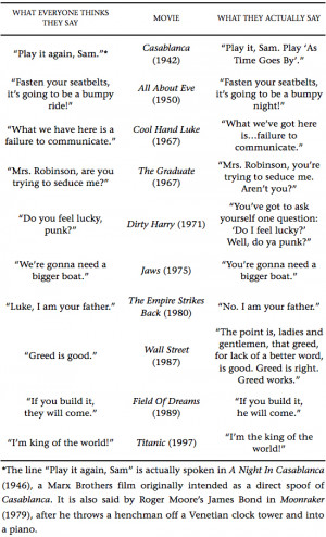 SOME MOVIE QUOTES THAT PEOPLE ALWAYS GET WRONG