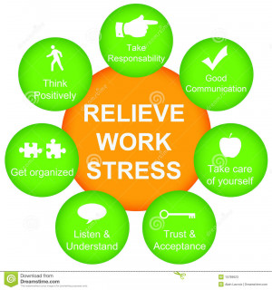 Relieving work stress by focusing on certain topics.