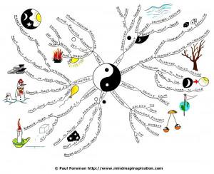 yin-yang-mind-map-paul-foreman