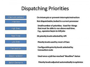 Dispatching priorities diagram