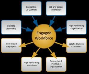 Tips for employee engagement