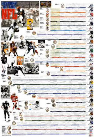 101 NFL Quotes