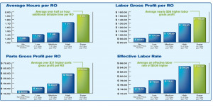 ... labor rates and profitability in gross labor and gross parts per ro