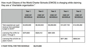 Attorney General Eric Schneiderman: Stop CWC schools from opening