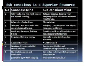 Subconscious Mind Quotes