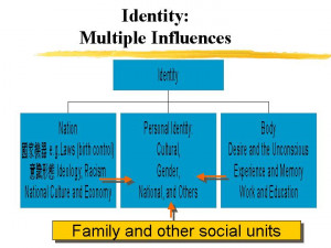Cultural identity- Definition of Cultural Identity? –