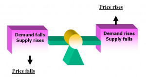 Economic Quotes About Supply And Demand ~ The Rationale for Being a ...