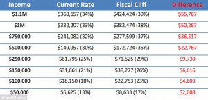 The Fiscal Cliff Tax Burden...
