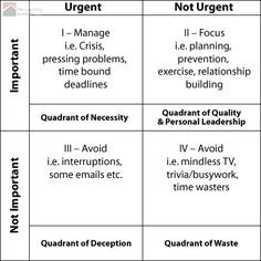 Stephen Covey's Time Management Matix More