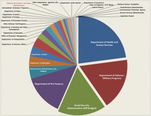 Chart Of The Day: Where Do Your Tax Dollars Go