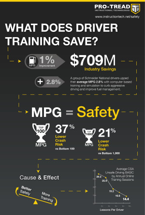 What Does Driver Training Save…. ~ Safety Quote