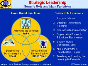 STRATEGIC LEADERSHIP: 7 Roles