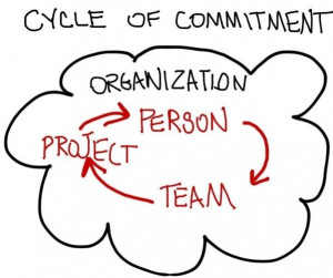 Much Ado About Commitment