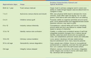 Erik Erikson's Stages of Development Chart