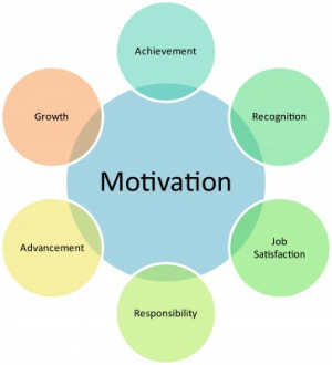 Tags: employee motivation , employee engagement , employee ...