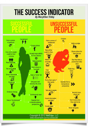 17 Habits of Successful and Unsuccessful people