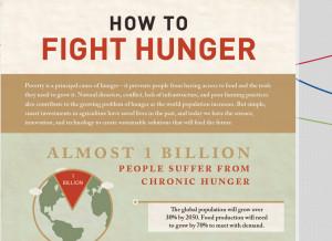 World Hunger Infographic Do to help prevent hunger?