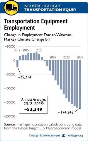Waxman Markey Cap and Trade's Biggest Losers: Transportation
