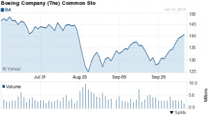 Boeing Stock Price (BA) - Buy, Hold or Sell? Chart, News, Strategies ...