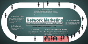 Network Marketing – The 400 Meter Dash of Success and Failure