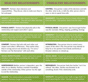 Healthy vs. Unhealthy Relationships.