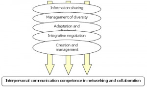 the meaning of interpersonal communication theory