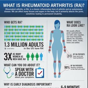 Genentech What is Rheumatoid Arthritis