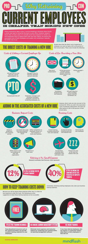 Cost of Keeping Employees vs. Hiring New Employees [Infographic]