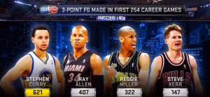 stat stephen curry explosera t il le record de ray allen